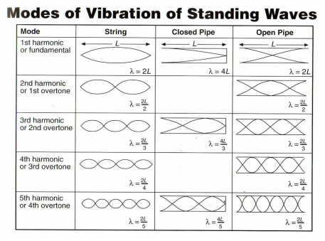 length of string and wavelength relationship